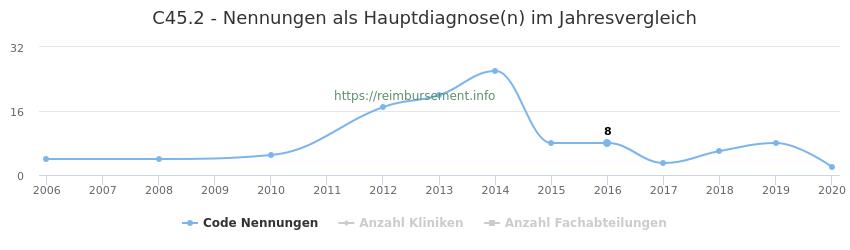 C45.2 Nennungen in der Hauptdiagnose und Anzahl der einsetzenden Kliniken, Fachabteilungen pro Jahr