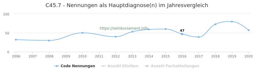 C45.7 Nennungen in der Hauptdiagnose und Anzahl der einsetzenden Kliniken, Fachabteilungen pro Jahr