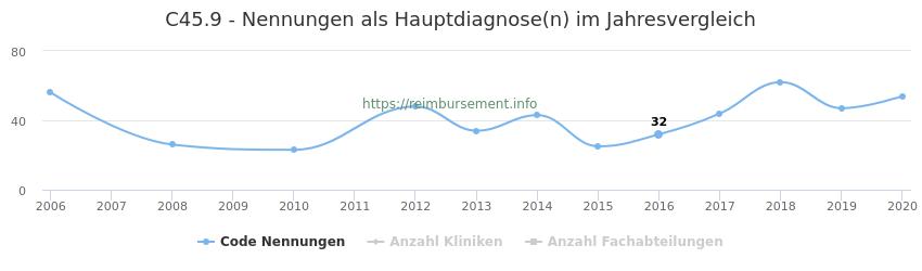 C45.9 Nennungen in der Hauptdiagnose und Anzahl der einsetzenden Kliniken, Fachabteilungen pro Jahr