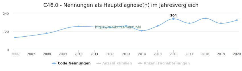 C46.0 Nennungen in der Hauptdiagnose und Anzahl der einsetzenden Kliniken, Fachabteilungen pro Jahr