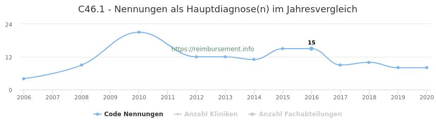 C46.1 Nennungen in der Hauptdiagnose und Anzahl der einsetzenden Kliniken, Fachabteilungen pro Jahr