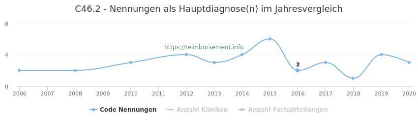 C46.2 Nennungen in der Hauptdiagnose und Anzahl der einsetzenden Kliniken, Fachabteilungen pro Jahr