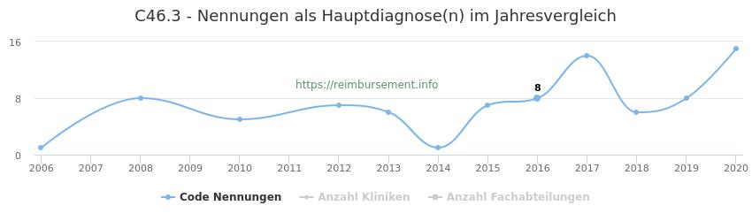 C46.3 Nennungen in der Hauptdiagnose und Anzahl der einsetzenden Kliniken, Fachabteilungen pro Jahr