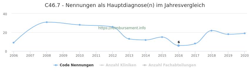 C46.7 Nennungen in der Hauptdiagnose und Anzahl der einsetzenden Kliniken, Fachabteilungen pro Jahr