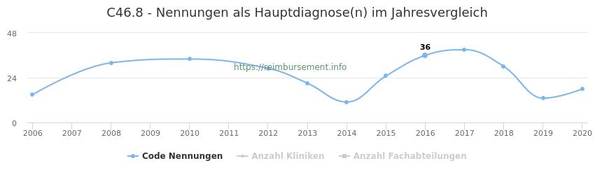 C46.8 Nennungen in der Hauptdiagnose und Anzahl der einsetzenden Kliniken, Fachabteilungen pro Jahr