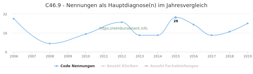 C46.9 Nennungen in der Hauptdiagnose und Anzahl der einsetzenden Kliniken, Fachabteilungen pro Jahr