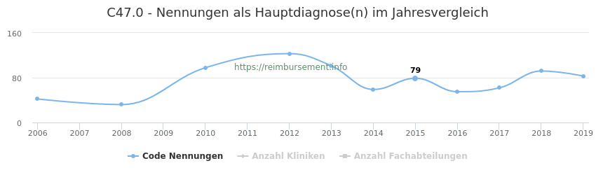 C47.0 Nennungen in der Hauptdiagnose und Anzahl der einsetzenden Kliniken, Fachabteilungen pro Jahr