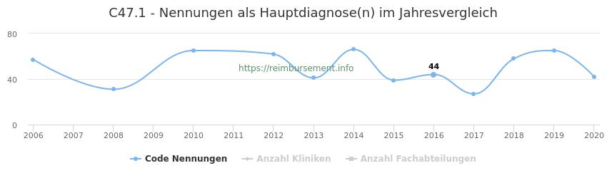 C47.1 Nennungen in der Hauptdiagnose und Anzahl der einsetzenden Kliniken, Fachabteilungen pro Jahr