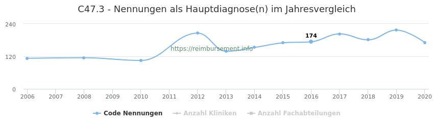 C47.3 Nennungen in der Hauptdiagnose und Anzahl der einsetzenden Kliniken, Fachabteilungen pro Jahr