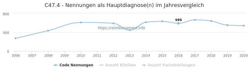 C47.4 Nennungen in der Hauptdiagnose und Anzahl der einsetzenden Kliniken, Fachabteilungen pro Jahr