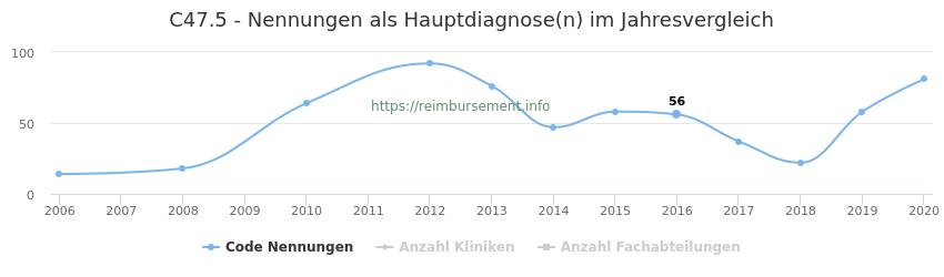 C47.5 Nennungen in der Hauptdiagnose und Anzahl der einsetzenden Kliniken, Fachabteilungen pro Jahr