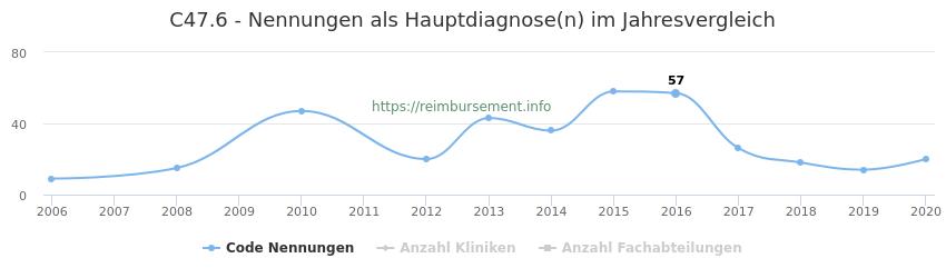 C47.6 Nennungen in der Hauptdiagnose und Anzahl der einsetzenden Kliniken, Fachabteilungen pro Jahr