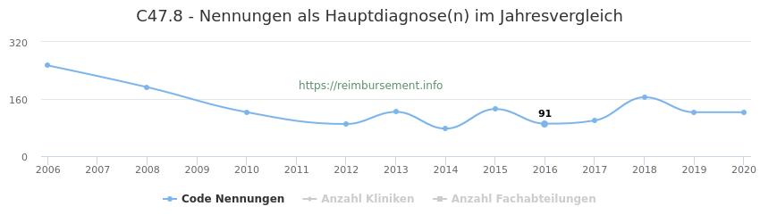 C47.8 Nennungen in der Hauptdiagnose und Anzahl der einsetzenden Kliniken, Fachabteilungen pro Jahr