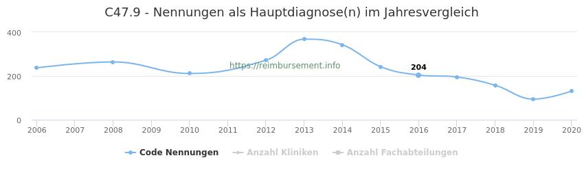 C47.9 Nennungen in der Hauptdiagnose und Anzahl der einsetzenden Kliniken, Fachabteilungen pro Jahr
