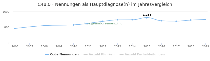 C48.0 Nennungen in der Hauptdiagnose und Anzahl der einsetzenden Kliniken, Fachabteilungen pro Jahr
