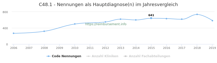 C48.1 Nennungen in der Hauptdiagnose und Anzahl der einsetzenden Kliniken, Fachabteilungen pro Jahr