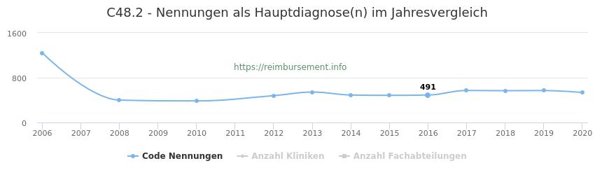 C48.2 Nennungen in der Hauptdiagnose und Anzahl der einsetzenden Kliniken, Fachabteilungen pro Jahr