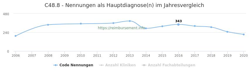 C48.8 Nennungen in der Hauptdiagnose und Anzahl der einsetzenden Kliniken, Fachabteilungen pro Jahr