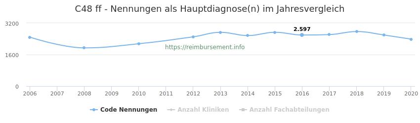 C48 Nennungen in der Hauptdiagnose und Anzahl der einsetzenden Kliniken, Fachabteilungen pro Jahr