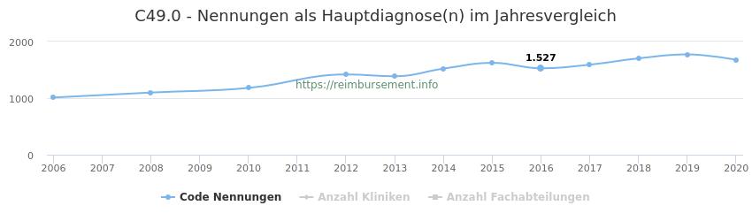 C49.0 Nennungen in der Hauptdiagnose und Anzahl der einsetzenden Kliniken, Fachabteilungen pro Jahr