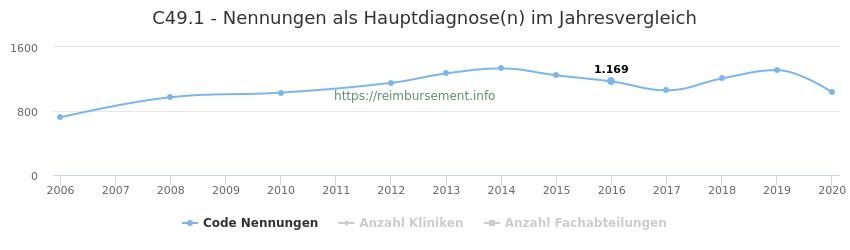 C49.1 Nennungen in der Hauptdiagnose und Anzahl der einsetzenden Kliniken, Fachabteilungen pro Jahr