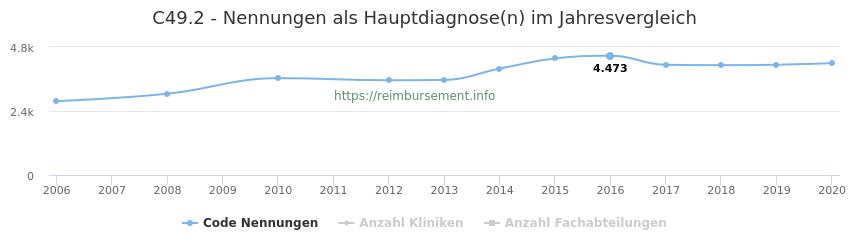 C49.2 Nennungen in der Hauptdiagnose und Anzahl der einsetzenden Kliniken, Fachabteilungen pro Jahr