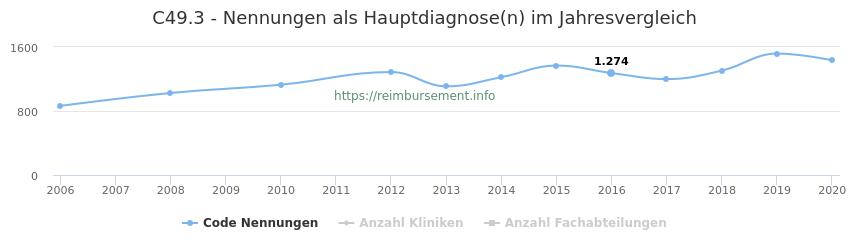 C49.3 Nennungen in der Hauptdiagnose und Anzahl der einsetzenden Kliniken, Fachabteilungen pro Jahr