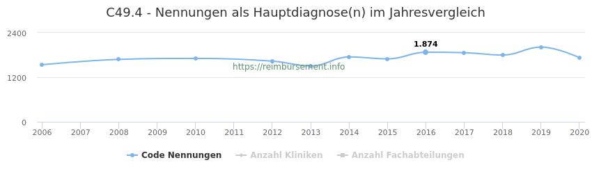 C49.4 Nennungen in der Hauptdiagnose und Anzahl der einsetzenden Kliniken, Fachabteilungen pro Jahr