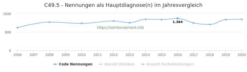 C49.5 Nennungen in der Hauptdiagnose und Anzahl der einsetzenden Kliniken, Fachabteilungen pro Jahr
