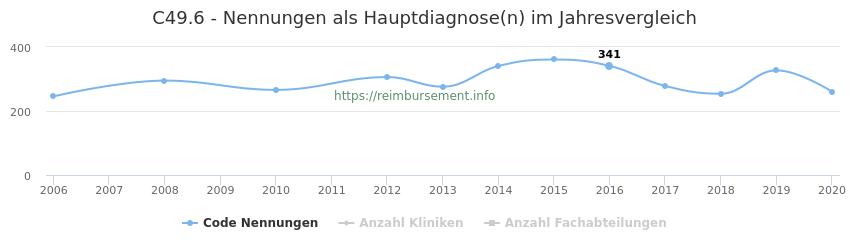 C49.6 Nennungen in der Hauptdiagnose und Anzahl der einsetzenden Kliniken, Fachabteilungen pro Jahr