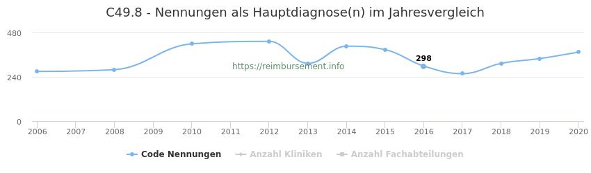 C49.8 Nennungen in der Hauptdiagnose und Anzahl der einsetzenden Kliniken, Fachabteilungen pro Jahr