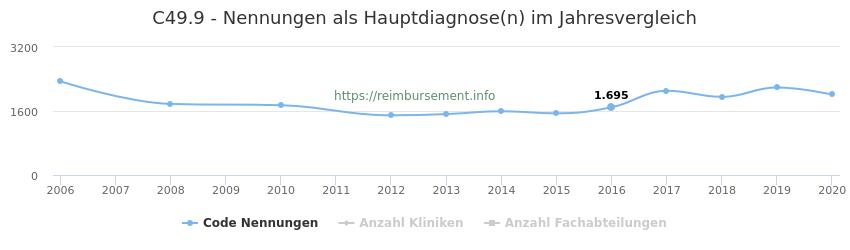 C49.9 Nennungen in der Hauptdiagnose und Anzahl der einsetzenden Kliniken, Fachabteilungen pro Jahr