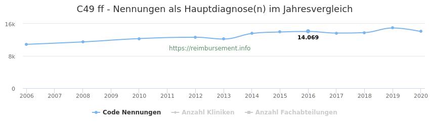 C49 Nennungen in der Hauptdiagnose und Anzahl der einsetzenden Kliniken, Fachabteilungen pro Jahr