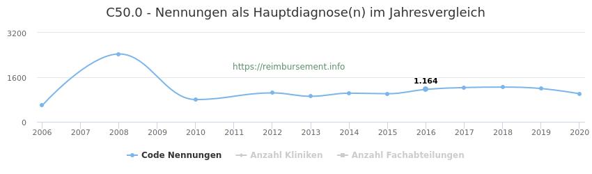 C50.0 Nennungen in der Hauptdiagnose und Anzahl der einsetzenden Kliniken, Fachabteilungen pro Jahr