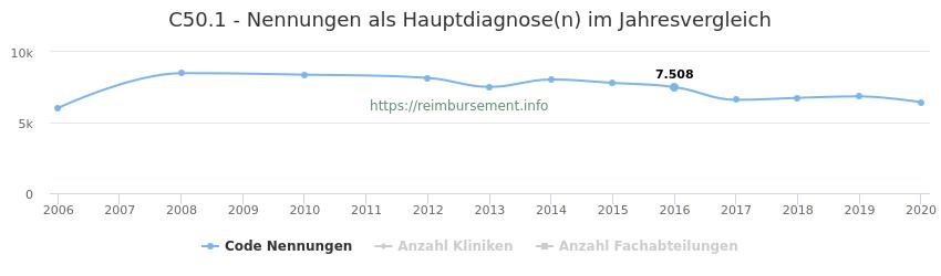C50.1 Nennungen in der Hauptdiagnose und Anzahl der einsetzenden Kliniken, Fachabteilungen pro Jahr