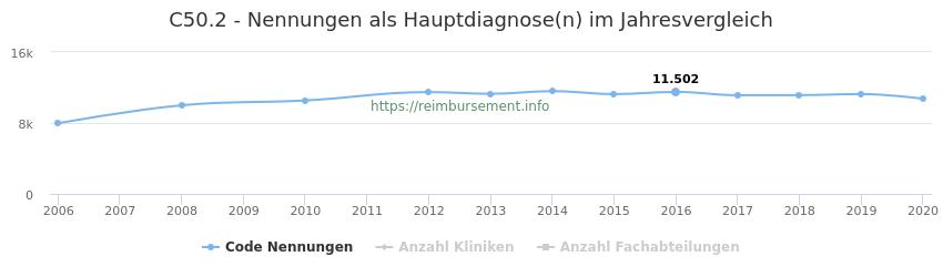 C50.2 Nennungen in der Hauptdiagnose und Anzahl der einsetzenden Kliniken, Fachabteilungen pro Jahr