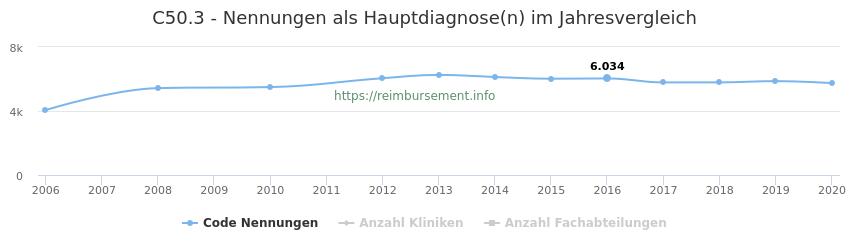 C50.3 Nennungen in der Hauptdiagnose und Anzahl der einsetzenden Kliniken, Fachabteilungen pro Jahr
