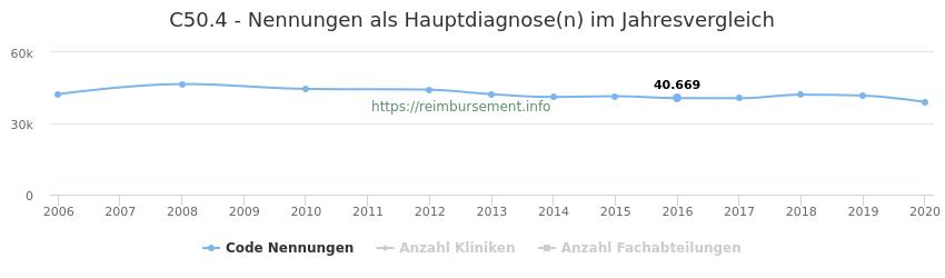 C50.4 Nennungen in der Hauptdiagnose und Anzahl der einsetzenden Kliniken, Fachabteilungen pro Jahr