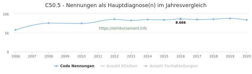 C50.5 Nennungen in der Hauptdiagnose und Anzahl der einsetzenden Kliniken, Fachabteilungen pro Jahr