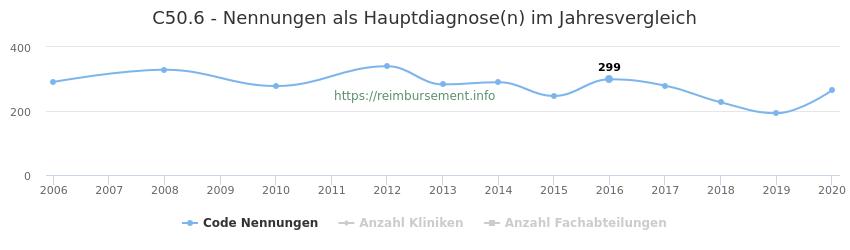 C50.6 Nennungen in der Hauptdiagnose und Anzahl der einsetzenden Kliniken, Fachabteilungen pro Jahr