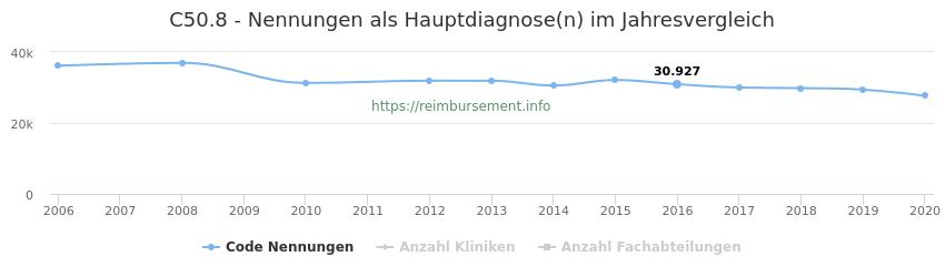 C50.8 Nennungen in der Hauptdiagnose und Anzahl der einsetzenden Kliniken, Fachabteilungen pro Jahr