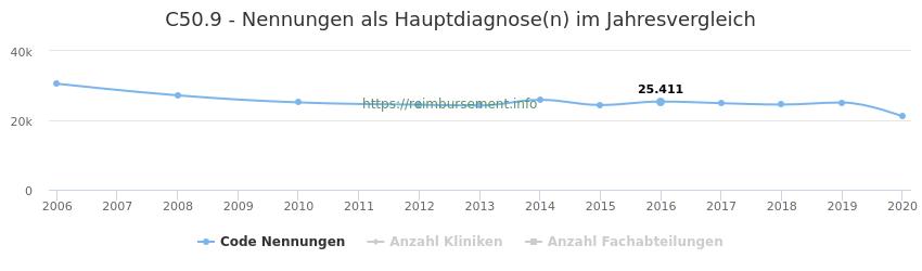 C50.9 Nennungen in der Hauptdiagnose und Anzahl der einsetzenden Kliniken, Fachabteilungen pro Jahr