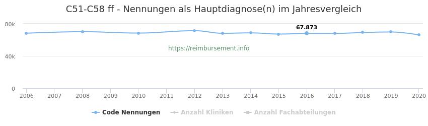 C51-C58 Nennungen in der Hauptdiagnose und Anzahl der einsetzenden Kliniken, Fachabteilungen pro Jahr