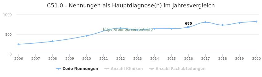 C51.0 Nennungen in der Hauptdiagnose und Anzahl der einsetzenden Kliniken, Fachabteilungen pro Jahr