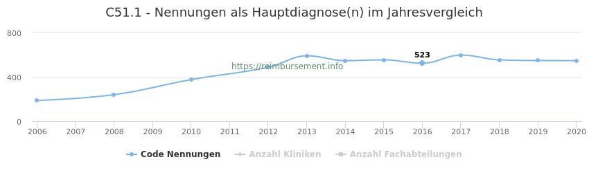 C51.1 Nennungen in der Hauptdiagnose und Anzahl der einsetzenden Kliniken, Fachabteilungen pro Jahr