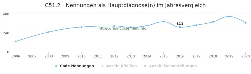 C51.2 Nennungen in der Hauptdiagnose und Anzahl der einsetzenden Kliniken, Fachabteilungen pro Jahr
