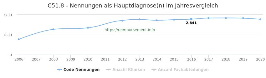 C51.8 Nennungen in der Hauptdiagnose und Anzahl der einsetzenden Kliniken, Fachabteilungen pro Jahr