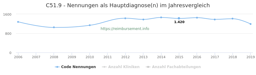 C51.9 Nennungen in der Hauptdiagnose und Anzahl der einsetzenden Kliniken, Fachabteilungen pro Jahr