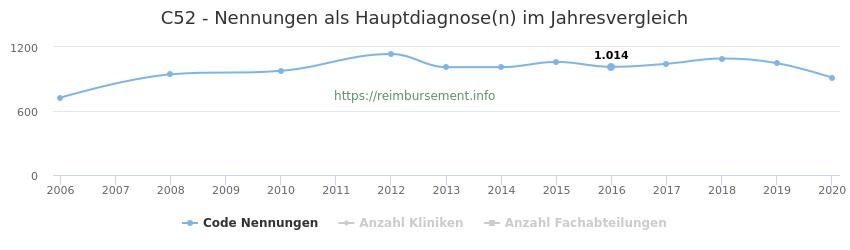 C52 Nennungen in der Hauptdiagnose und Anzahl der einsetzenden Kliniken, Fachabteilungen pro Jahr