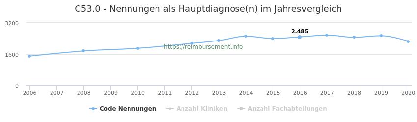 C53.0 Nennungen in der Hauptdiagnose und Anzahl der einsetzenden Kliniken, Fachabteilungen pro Jahr